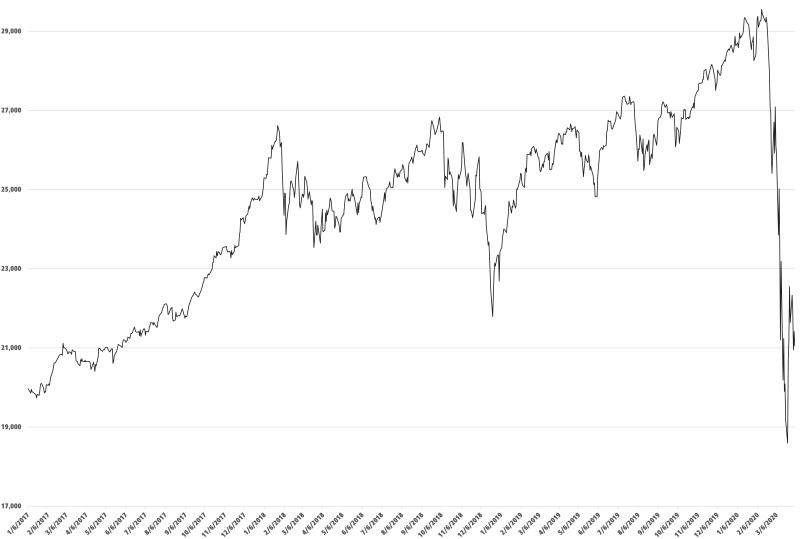 Covid 19 and Economy .. The Way Ahead